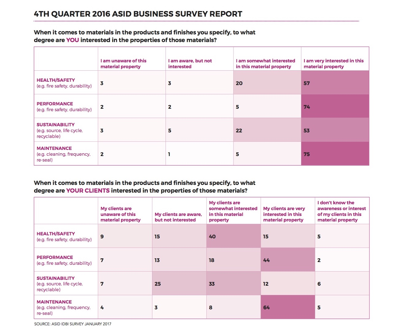 ASID-Business-Survey-Report