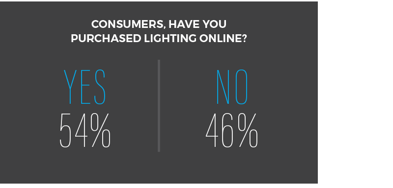 Consumer lighting purchase