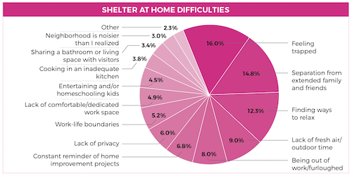 shelter in place home features