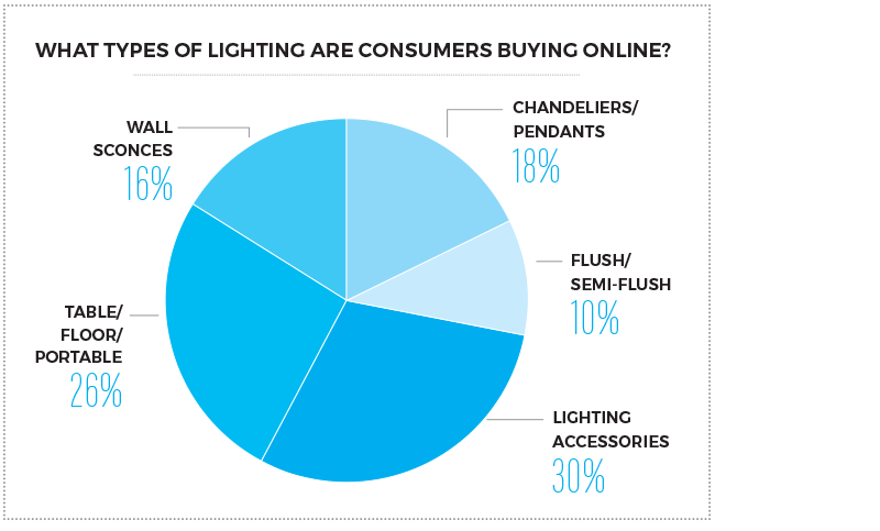 consumer lighting purchase pie chart