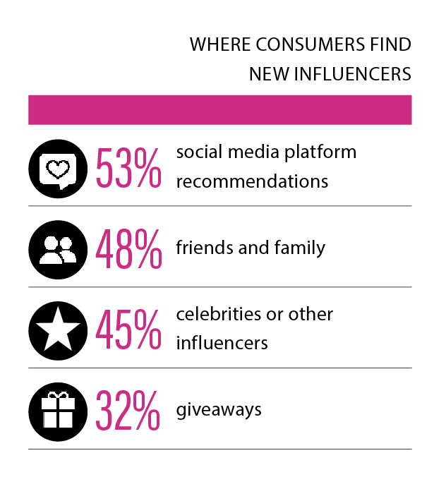 where find influencers